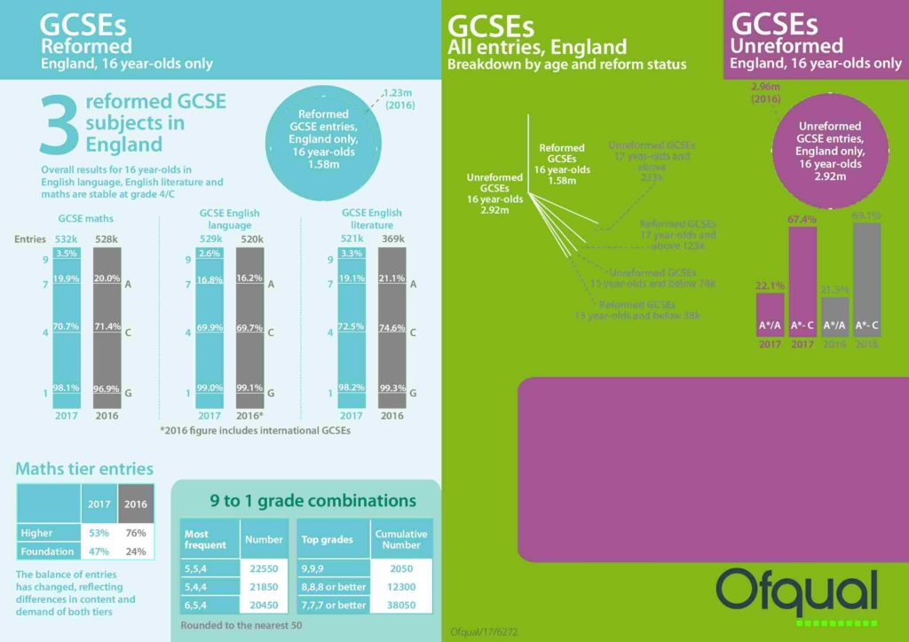 GCSE Results 2017: Infographic